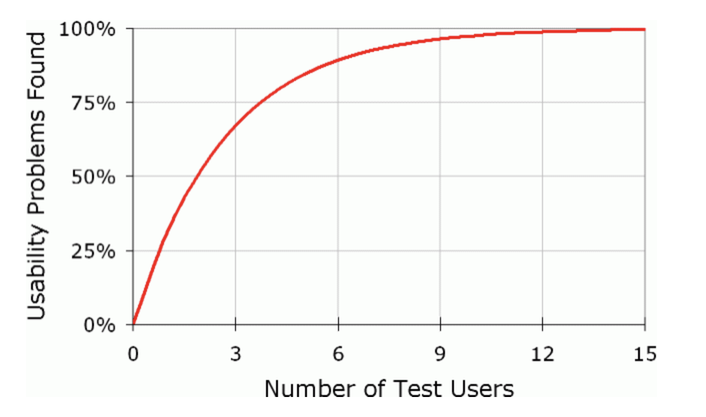 why-you-only-need-to-test-with-5-users